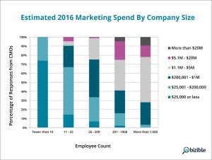 spend_by_employee_count